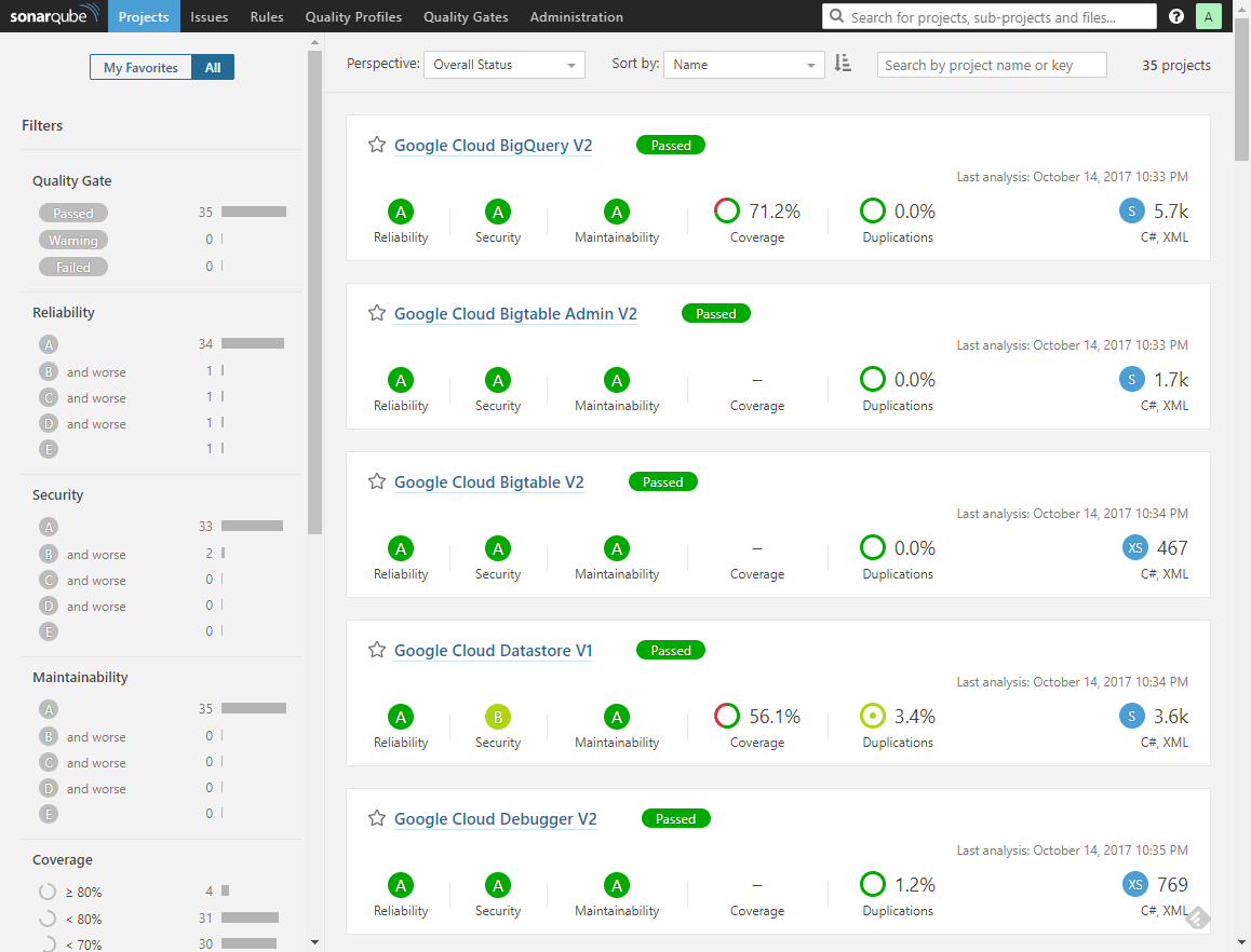 An overview of projects in SonarQube